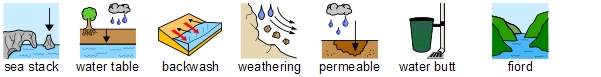 Geography rivers symbols
